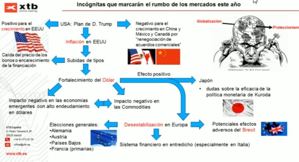 XTB Valencia Análisis macro