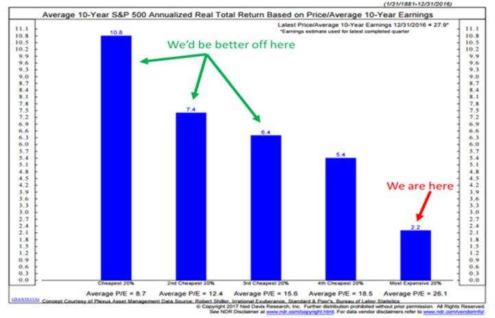 S&P500 anualizado