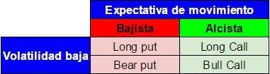 estrategias opciones
