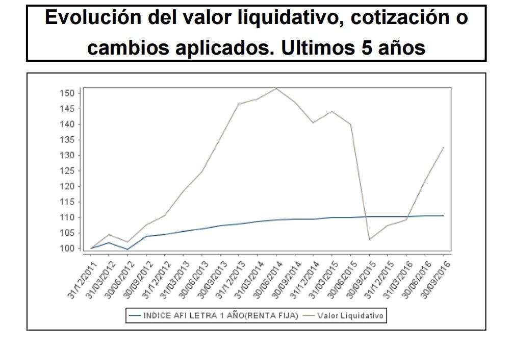 Elcano Inversión Evolución