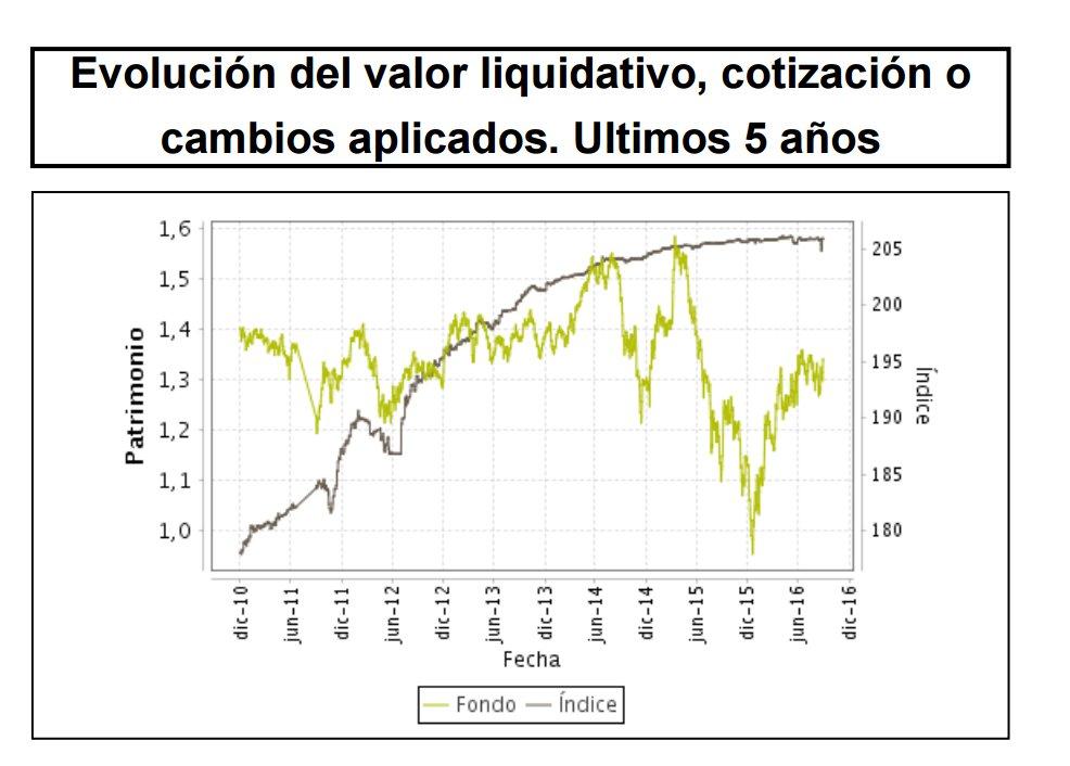 Inversiones Focalizadas Sicav