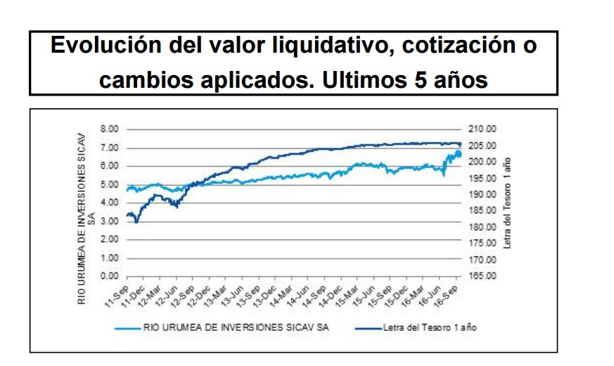 Rio Urumea de Inversiones