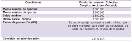 Daviplus acciones colombia foro