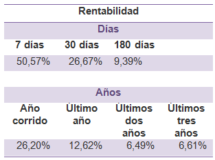Mejores fondos de inversión para 2017: Fiduciaria Bancolombia (Renta Balanceado)