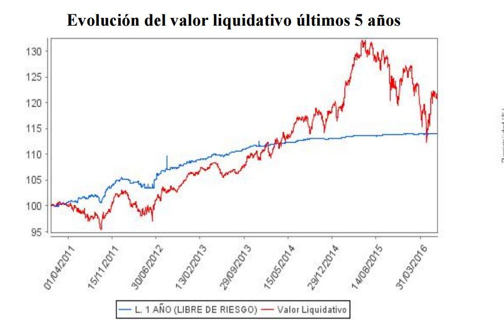 Chart Inversiones Sicav Evolución