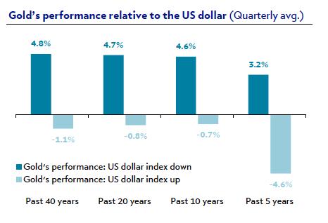 rentabilidad oro y dolar