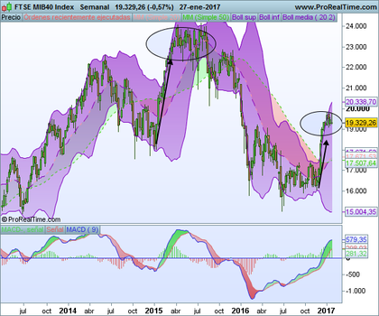 Ftse mib40 index foro