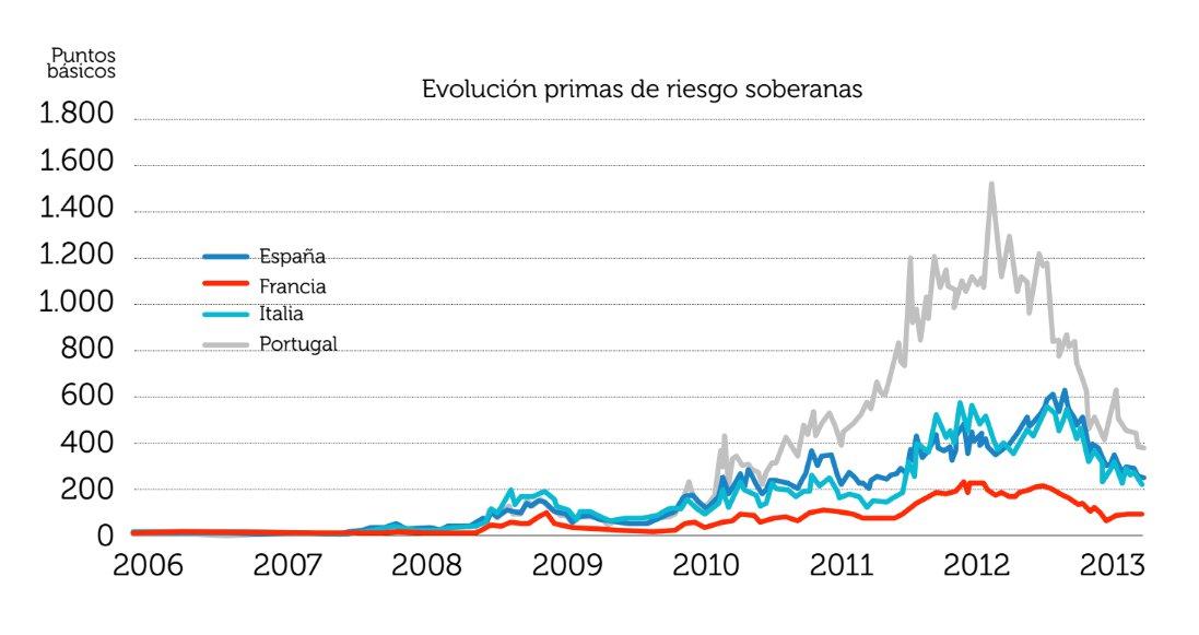 Evolución primas de riesgo soberanas