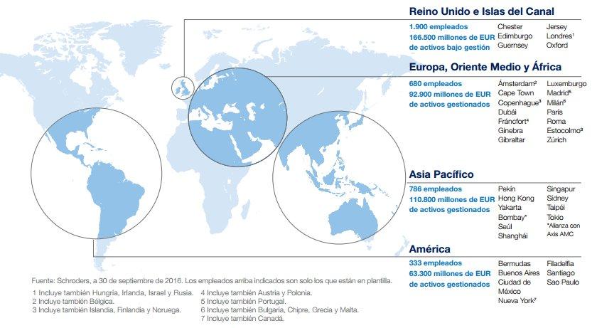 Schroders presencia mundial