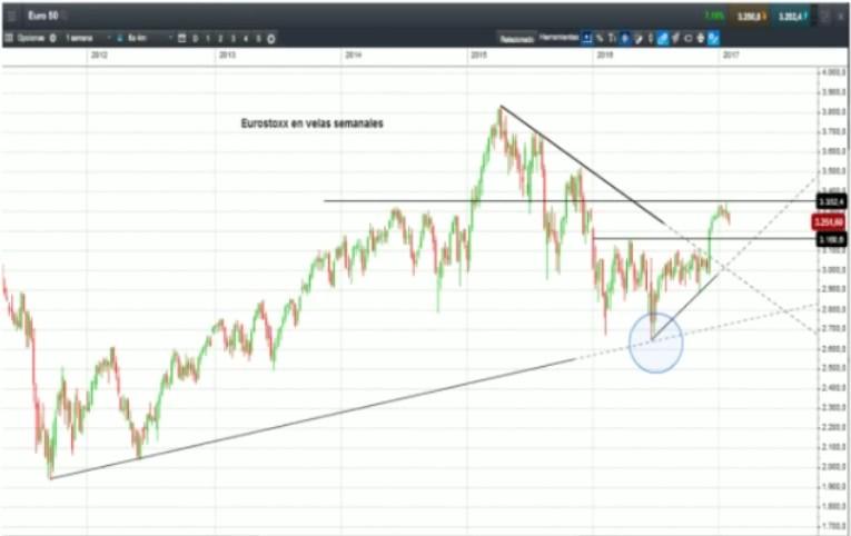 Euro 50 CMC Markets José Luis Herrera