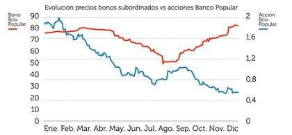Evoluci%c3%b3n bonos subordinados foro
