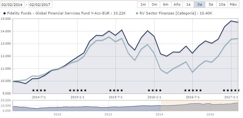 Fidelity Global Financial