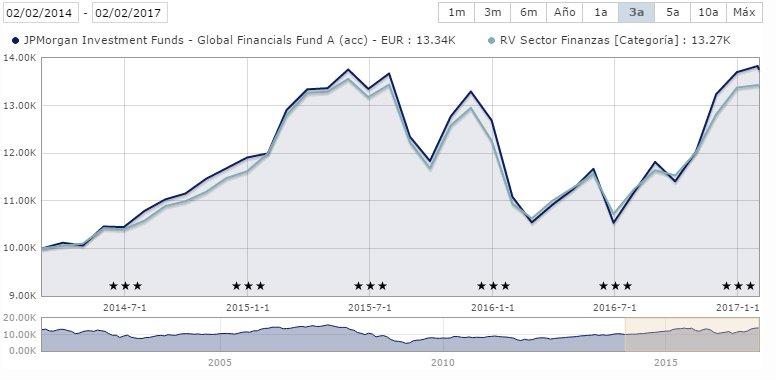 JPMorgan Global Financials