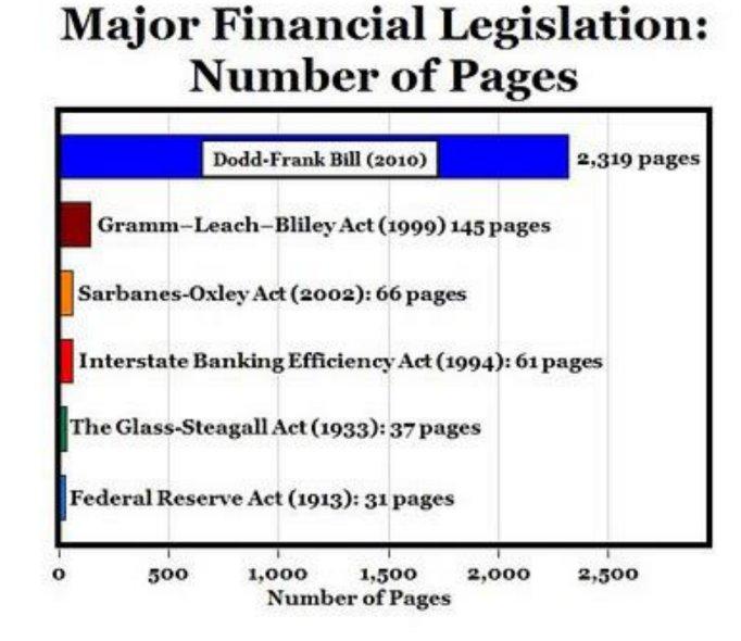 Major Financial Legislation