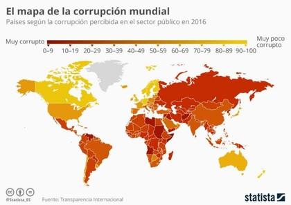 Corrupcion foro