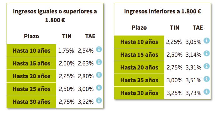 Hipoteca Bankia Sin Comisiones a tipo fijo