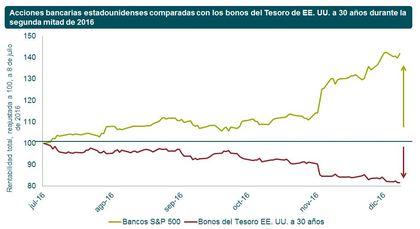 Rentabilidad acciones vs bonos foro