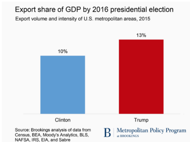 Export share of GDP by 2016 presidential election