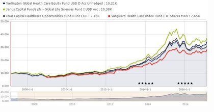 Etfs vs fondo sector salud foro