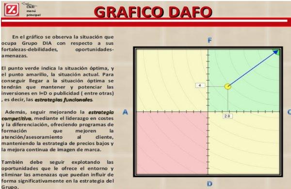 gráfico DAFO dia