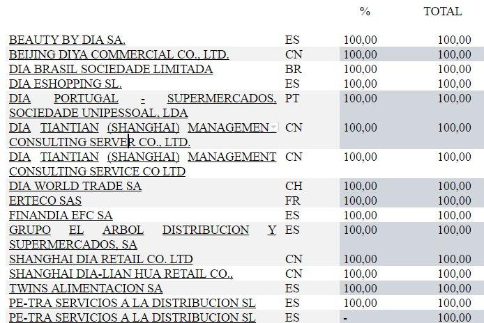 empresas participadas DIA