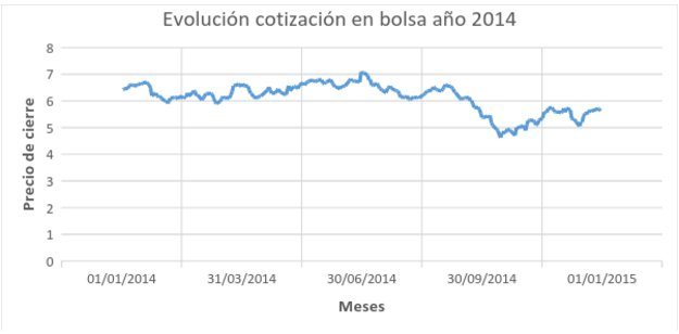 evolución cotización 2014
