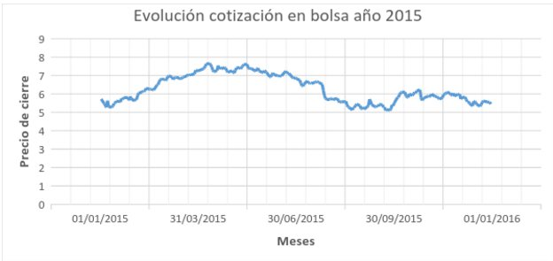 evolución cotización 2015 DIA