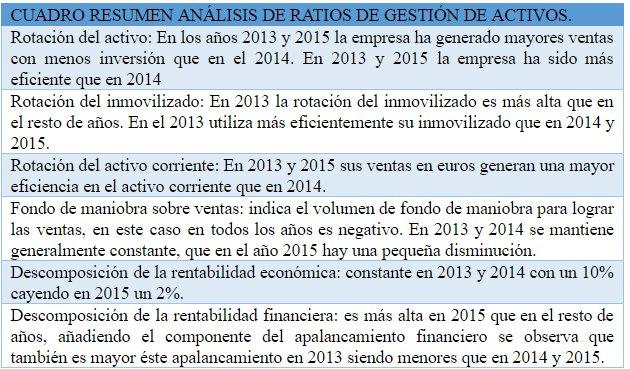 ratios de gestión de activos DIA