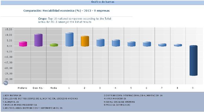 gráfico barras DIA