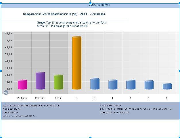 grafico de barras 2 DIA