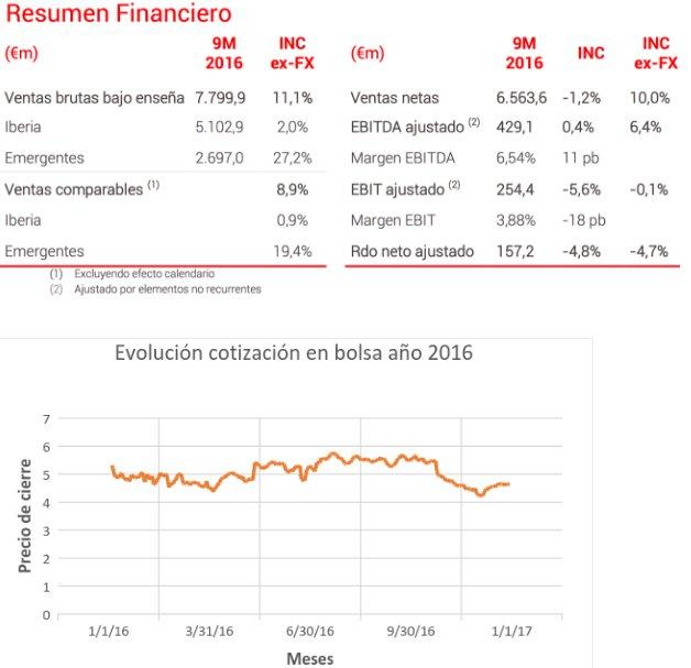 resumen financiero 2016