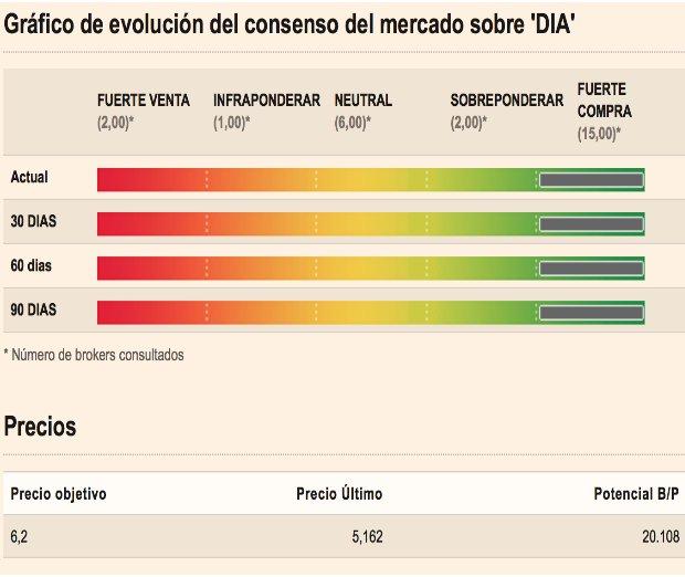 evolución consenso del mercado