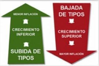 Tipos datos macroeconomicos