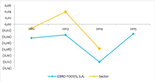 Ratio fondo de maniobra Ebrofoods y sector