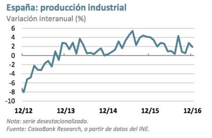 Produccion industrial espan%cc%83a foro