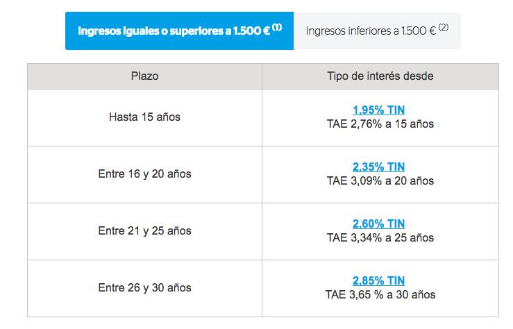 Hipotecas BBVA Ingresos superiores a 1.500 €