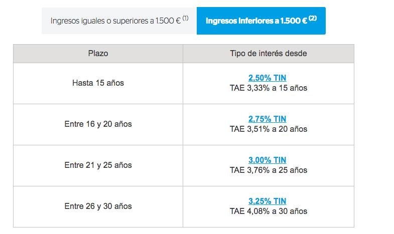 Hipoteca BBVA ingresos menos de 1.500 €