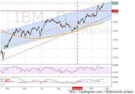 Gráfico IBM