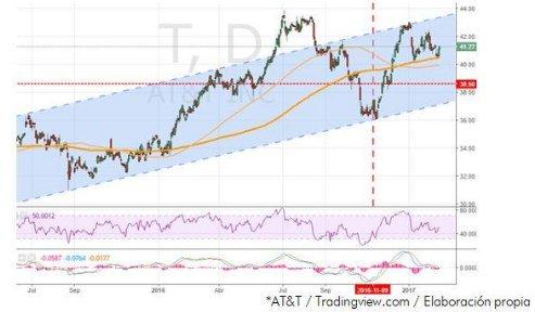 Gráfico AT&T