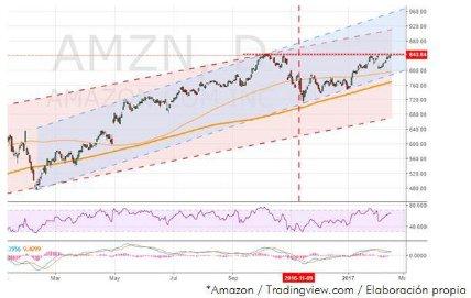 Gráfico Amazon