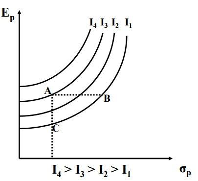 curvas isoutilidades Markowitz