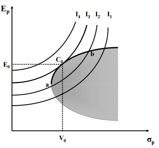 frontera eficiente Markowitz