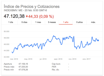 Indice precios cotizaciones mexico foro