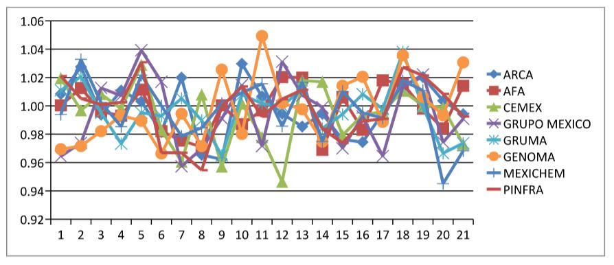 Las 8 empresas del IPC con menor momentum