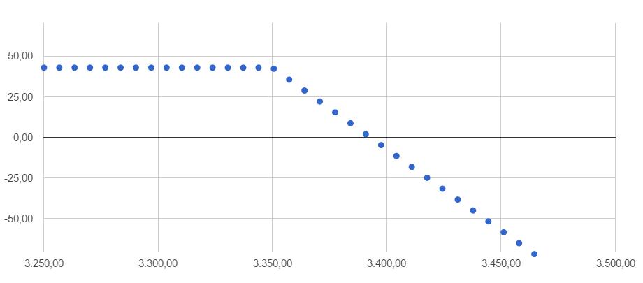 Binary options limit order