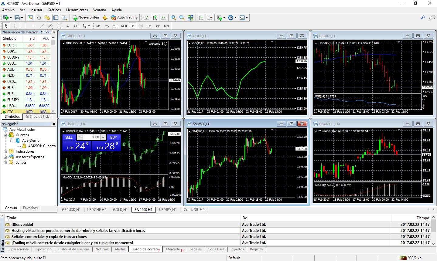 Como comprar y vender con Meta Trader 4