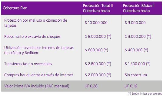 Banco Security: Seguros de fraude