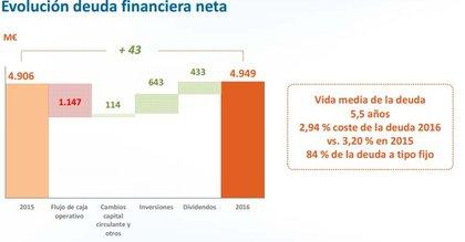 Estructura deuda red electrica foro