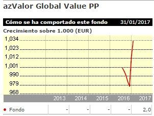 Azvalor Global