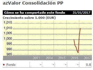 Azvalor Consolidacion